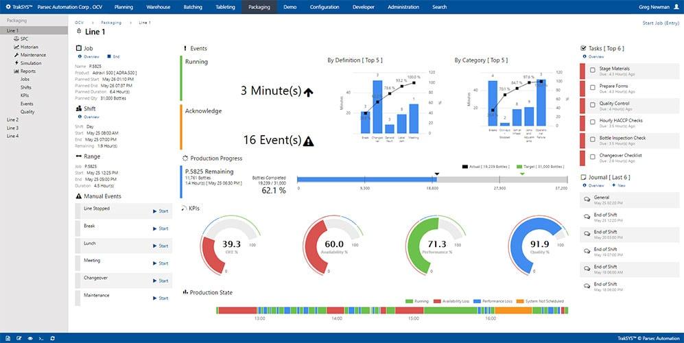gestão desempenho, OEE, eficiência manufatura